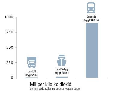 Ny studie visar att rimliga investeringar i järnväg ger stor klimateffekt