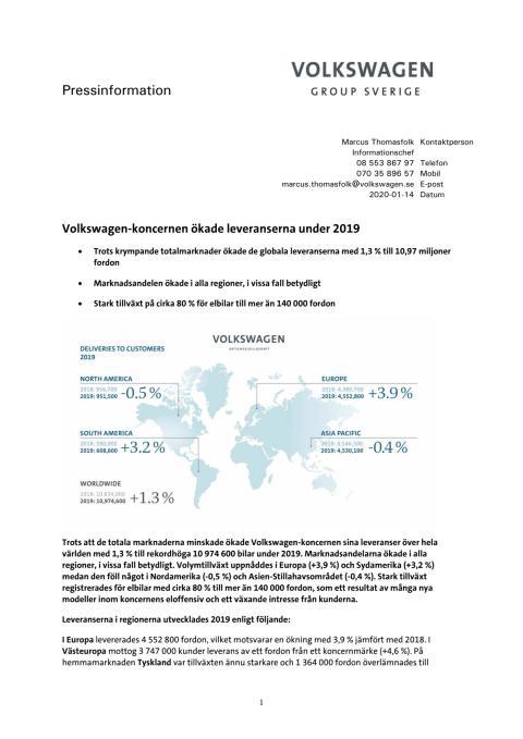 Volkswagen-koncernen ökade leveranserna under 2019