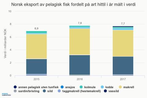Norsk eksport av pelagisk fisk fordelt på art 2017 verdi