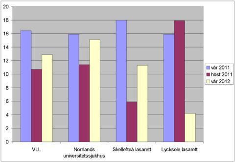 Andelen trycksår i VLL vid de tre senaste mättillfällena