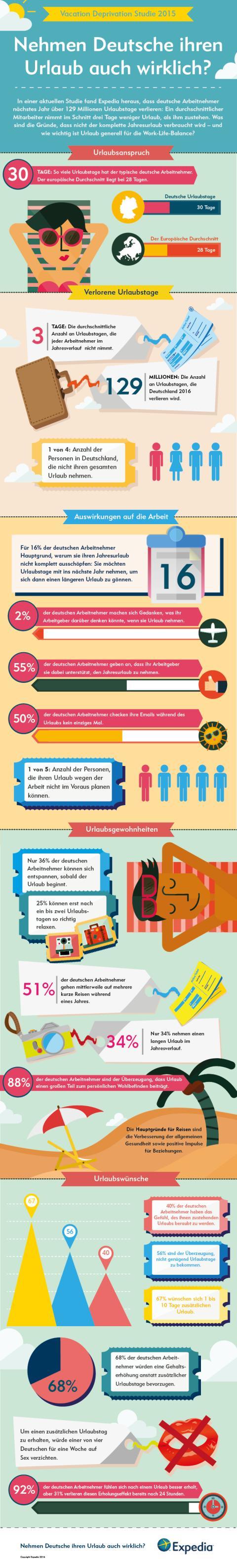 Expedia Vacation Deprivation Studie 2015_Infografik