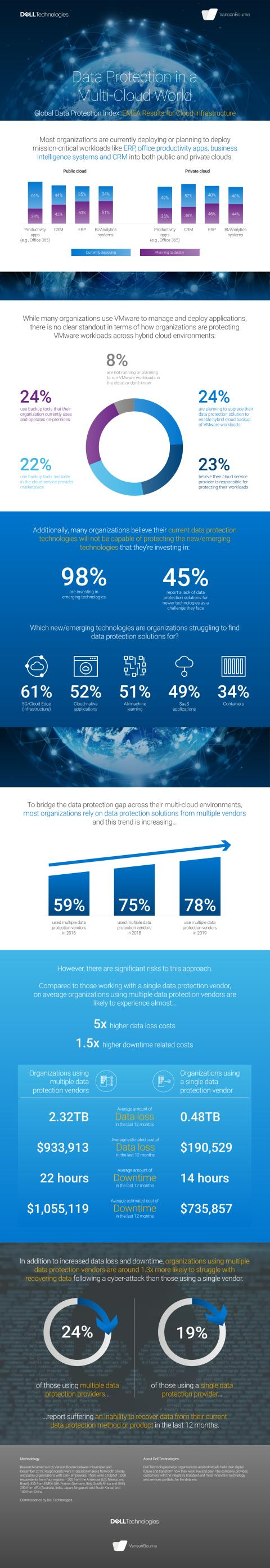 Global Data Protection Index 2020 Snapshot