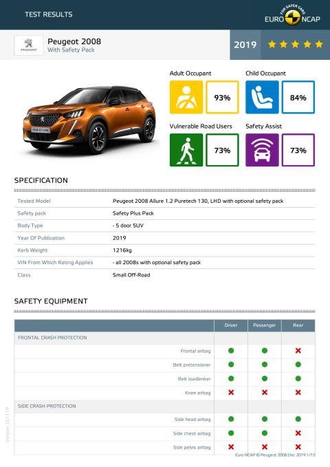 Peugeot 2008 Euro NCAP datasheet (with safety pack) Dec 2019