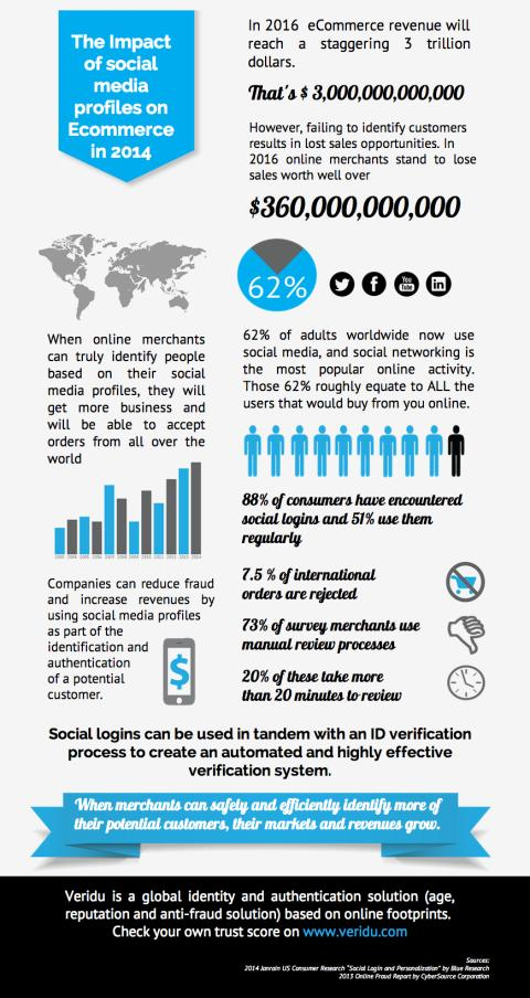 The impact of social media profiles on Ecommerce in 2014
