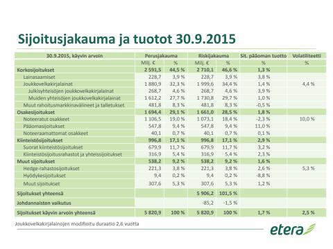 Sijoitusjakauma ja tuotot 30.9.2015
