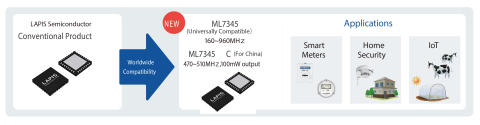 New Wireless Communication LSI Compatible with Smart Meters Worldwide ---Configure wireless networks featuring class-leading reliability and power consumption