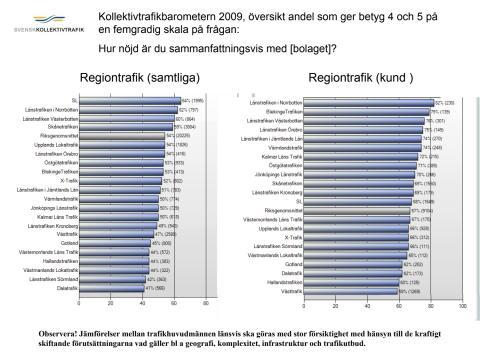 Kollektivtrafikbarometern 2009 Nöjdhet regiontrafik samt stadstrafik
