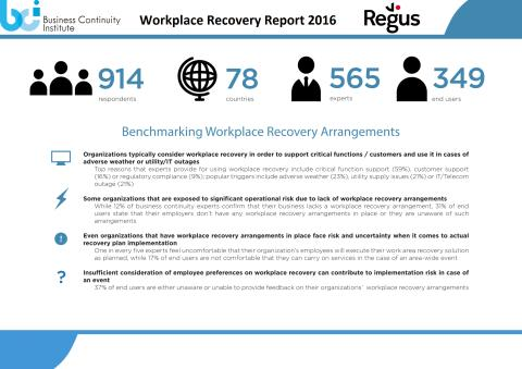 Organizations lacking in workplace recovery options