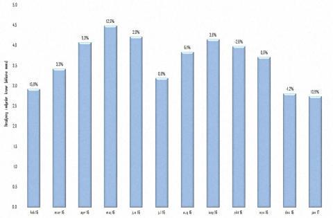 Starkt resultat för byggmaterialhandeln i Stockholm i januari