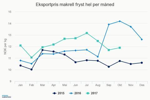 Eksportpris makrell fryst hel per måned oktober 2017