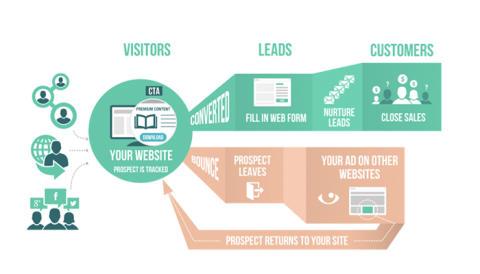 IDG Content & Marketing Services i nytt samarbete med Leadsius kring inbound marketing