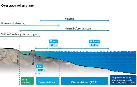 Havsplanering i territorialvatten och ekonomisk zon