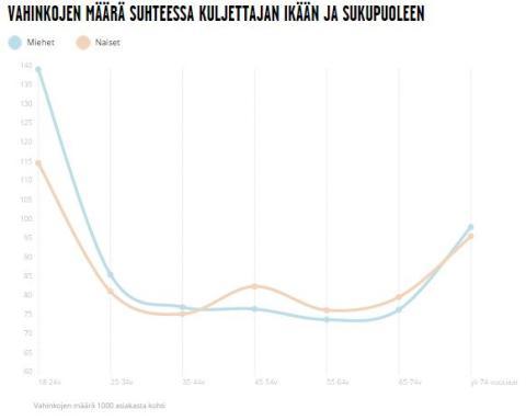 Oulussa tapahtuu eniten autovarkauksia