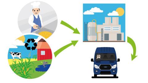 Nå kan Ford Transit gå på fossilfri og bærekraftig frityrolje