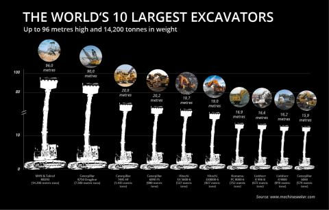 Infographic Largest Excavators