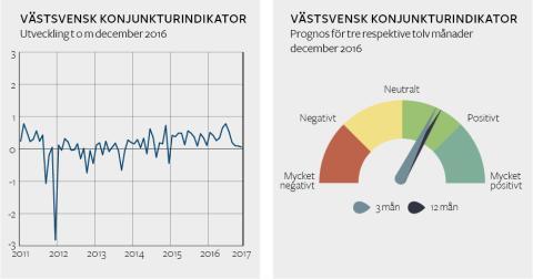 Bra fart i Västsvensk ekonomi - men höjda varsel dämpar konjunkturen