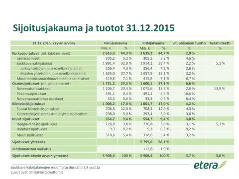 Sijoitusjakauma ja tuotot 31.12.2015, pdf