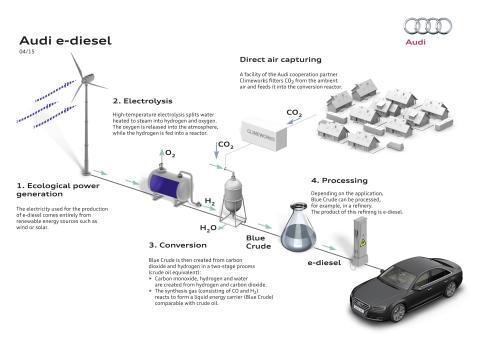 Fremtidens brændstof: Forskninganlæg i Dresden producerer den første Audi e-diesel