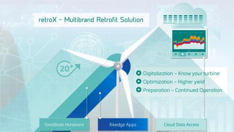 retroX – digitale Transparenz für Bestandsanlagen