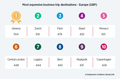 London drops out of top ten most expensive business travel locations in the world
