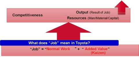 Jatkuva parantaminen on oleellinen osa Toyotan työntekijän työnkuvaa
