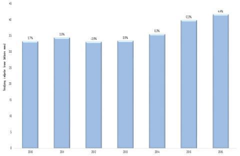 Byggmaterialhandelns försäljning minskade i december