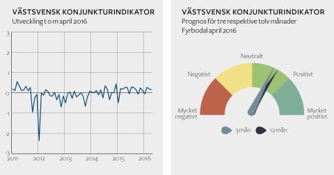 Stark konjunktur i Västsverige och optimismen sjuder i Fyrbodal