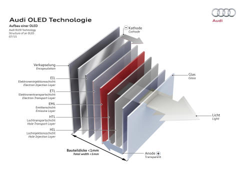 Audi OLED Technology, Structure of an OLED