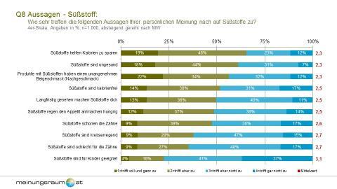 Repräsentative MAFO-Studie zeigt, wie zwiespältig die Österreicher gegenüber Süßstoffen eingestellt sind