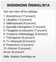 Det här önskar sig svenskarna i julklapp