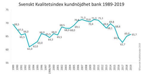 SKI Bank 1989-2019