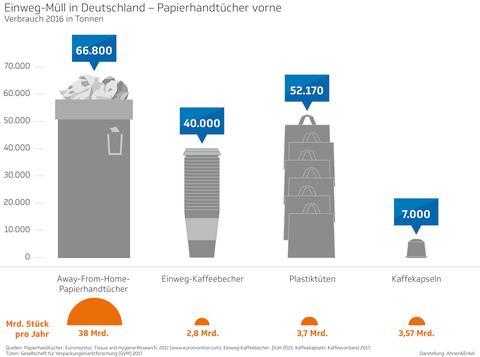 Einweg-Müll in Deutschland - Papierhandtücher vorne (Verbrauch 2016 in Prozent)