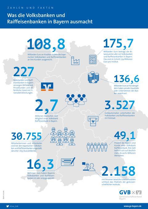 Was die Volksbanken und Raiffeisenbanken in Bayern ausmacht