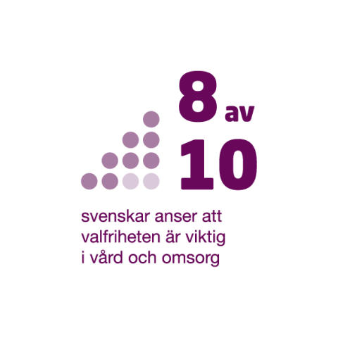 8 av 10 svenskar vill ha valfrihet inom vård och omsorg