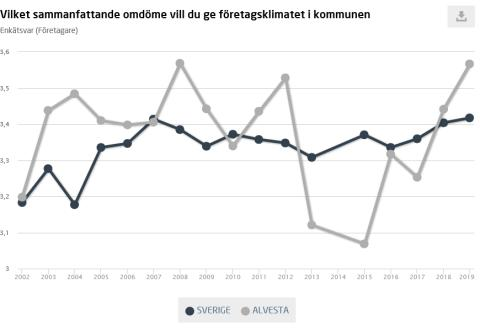 Förbättrat företagsklimat i Alvesta kommun