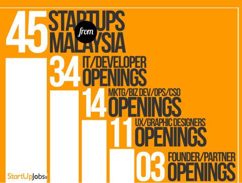 Malaysia Startups Infographic @ www.startupjobs.asia