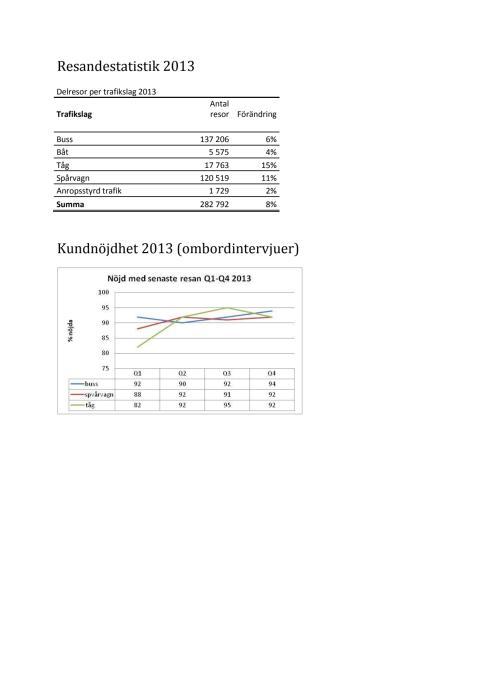 Tabeller resande kundnöjdhet 2013