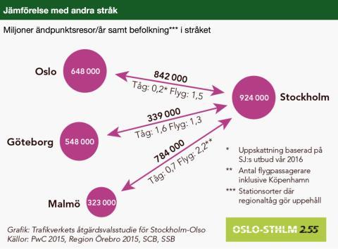 Nästa steg i planarbetet för Stockholm-Oslo