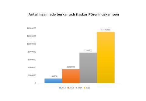 Antal insamlade burkar och flaskor i Föreningskampen