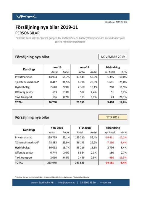 Försäljning nya bilar PB 2019-11