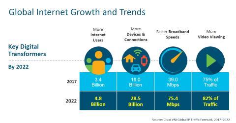 År 2022: Internettrafiken lika stor som föregående 32 år - sammanlagt