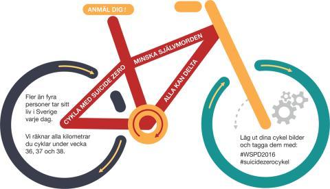 Du kan minska självmorden - genom att cykla