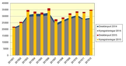 Antal nya bilar ökade med 22,1 procent