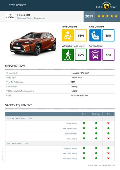 Lexus UX Euro NCAP datasheet May 2019