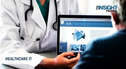 Electronic Health Record (EHR) Market Is Thriving Worldwide with the outstanding players Allscripts Healthcare Solutions, McKesson Corporation, Epic Systems Corporation., NextGen Healthcare