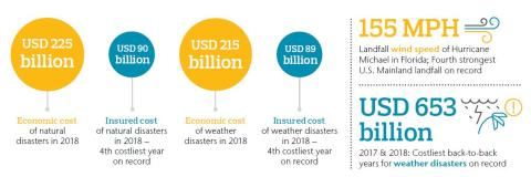 Weather catastrophes drive majority of $225 billion economic cost of natural perils in 2018 – Aon catastrophe report