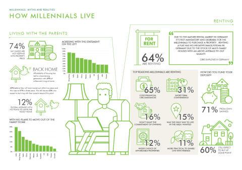 How Millennials live