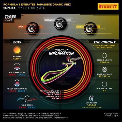 Hårda däck inför Japans Grand Prix, 6-9 oktober