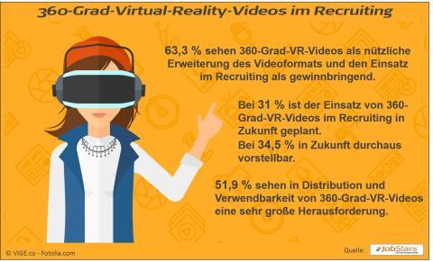 VR-Videos: Der nächste Trend im Recruiting?