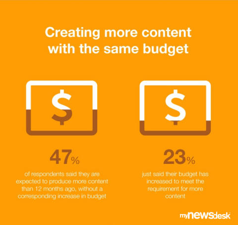 More content expected, but budget has not increased.